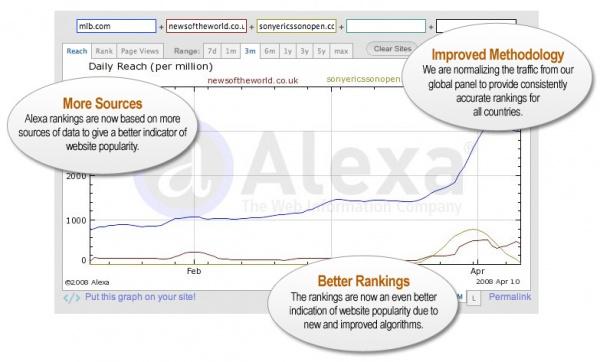 Jaunā Alexa.com