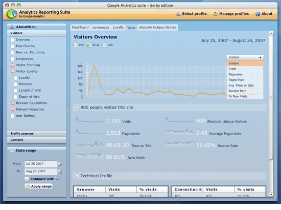 Analytics Report Suite